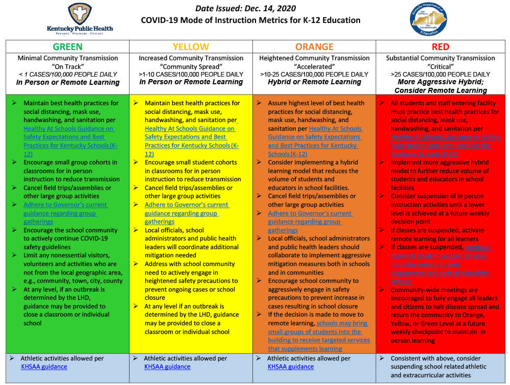 COVID Color Chart that links to full description