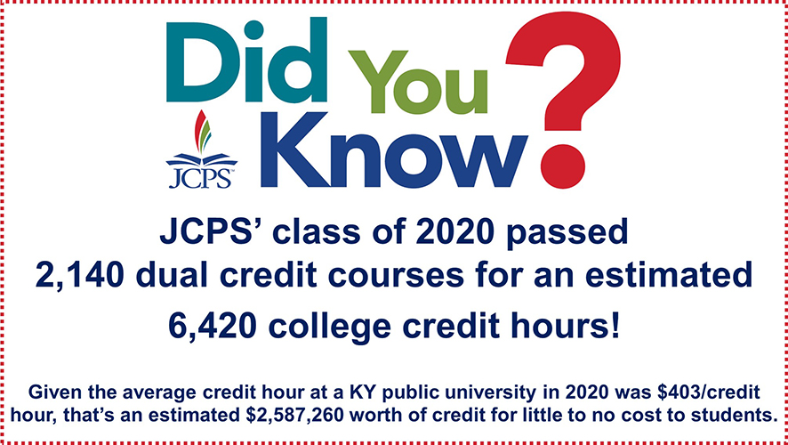 DYK 2020 Dual Credit: JCPS' Class of 2020 passed 2,140 dual credit courses for an estimated 6,420 college credit hours. Given the average credit hour at a KY public university in 2020 was 403 dollars per credit hour, that's an estimated 2,587,260 dollars
