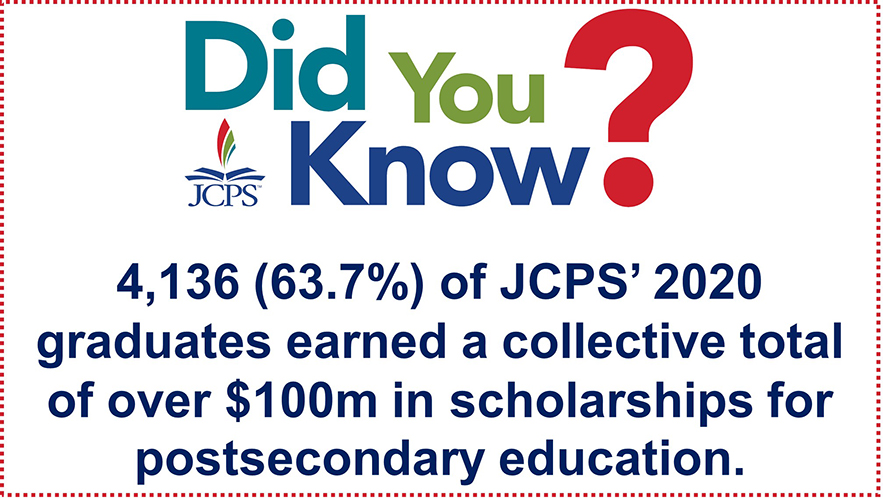 DYK 2020 Scholarships: 4,136 (63.7 percent) of JCPS' 2020 graduates earned a collective total of over 100 million dollars in scholarships for postsecondary education.