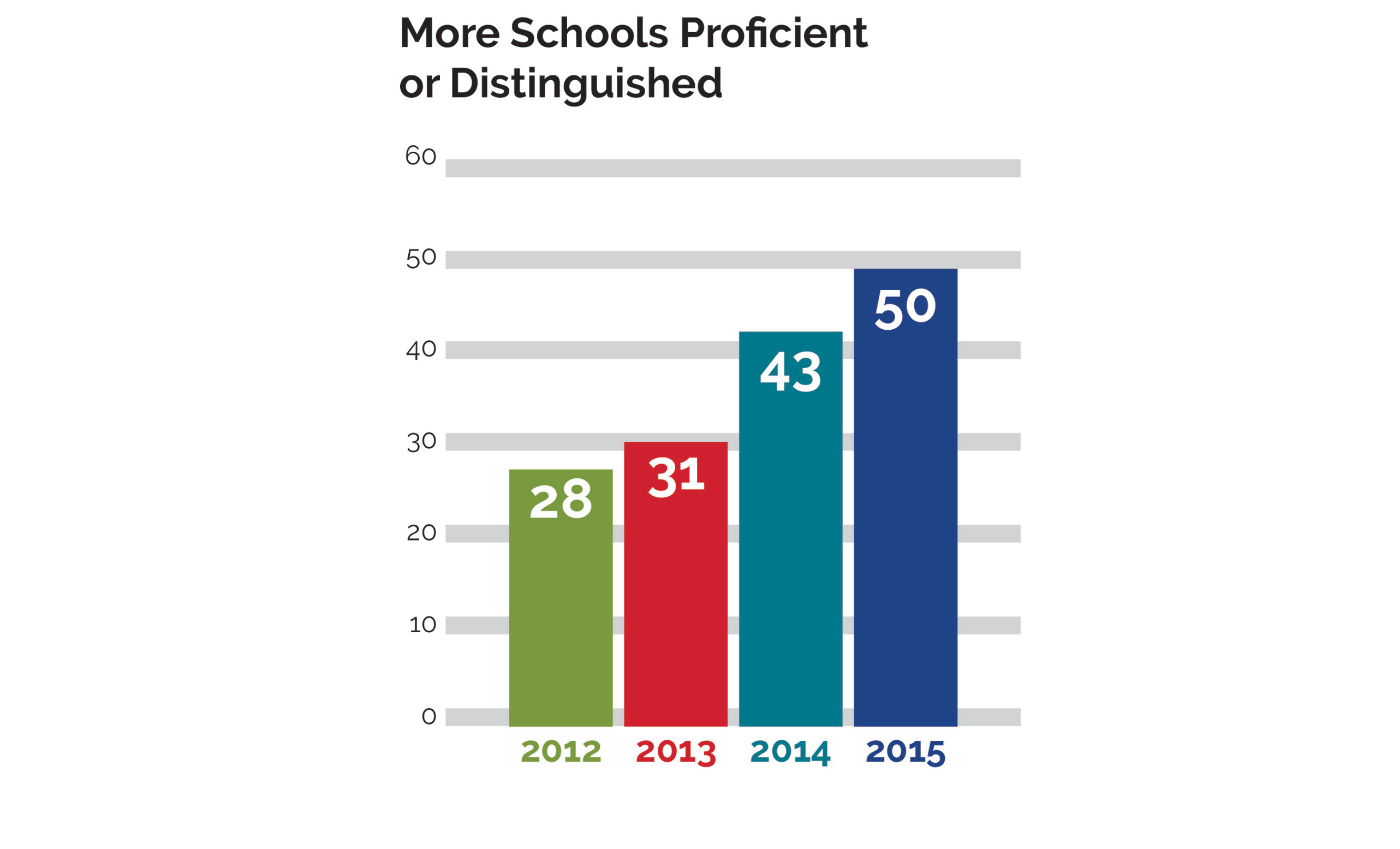 Schools Proficient or Distinguished, 2012 28, 2013 31, 2014 43, 2015 50