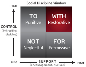 Social Discipline Window graphic